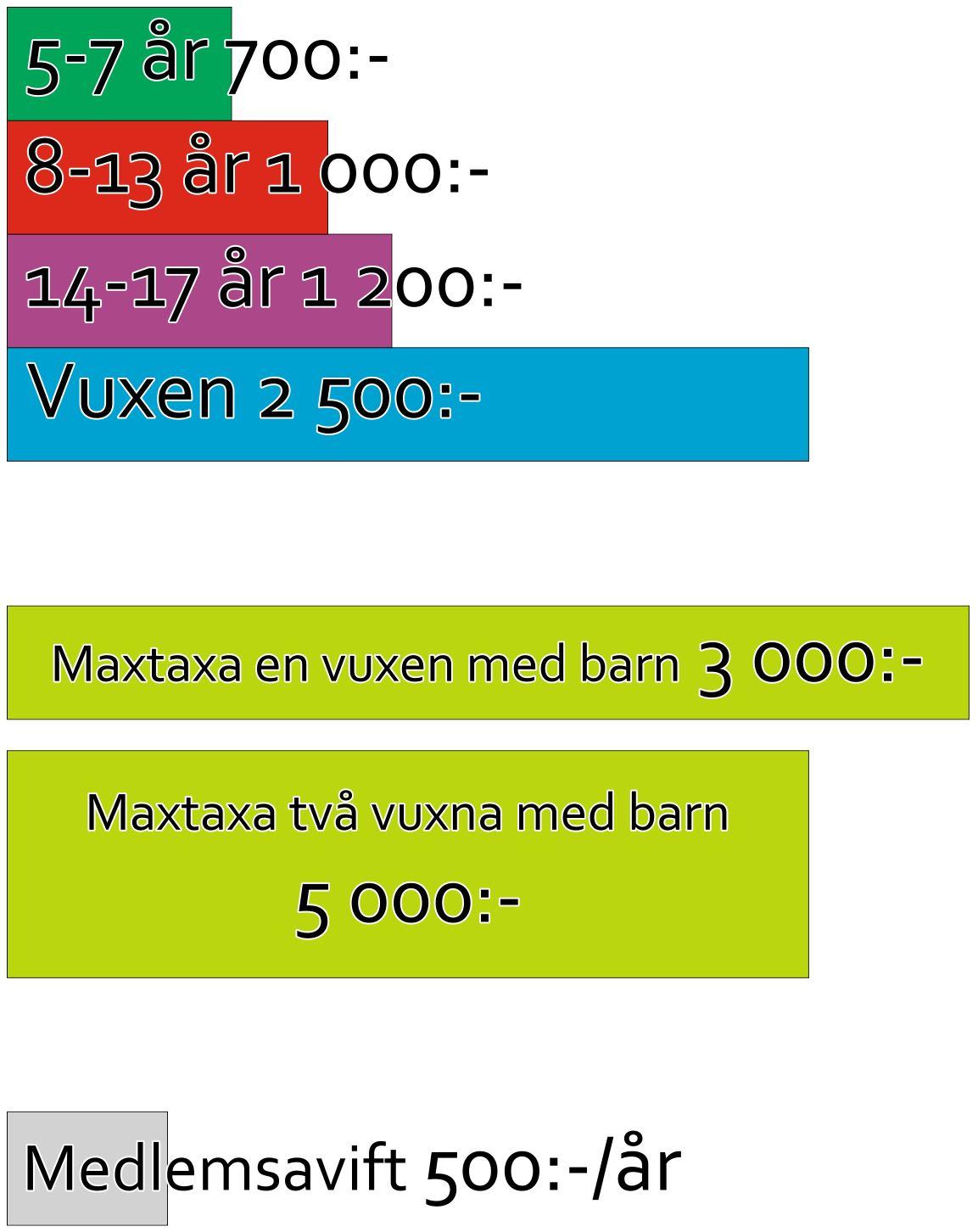 Bild som beskriver avgifterna